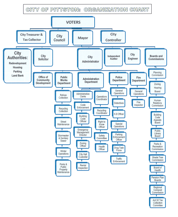 pittston city organizational chart